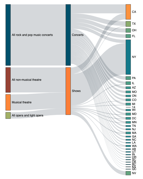 Sankey Diagram - Chartfactor Documentation